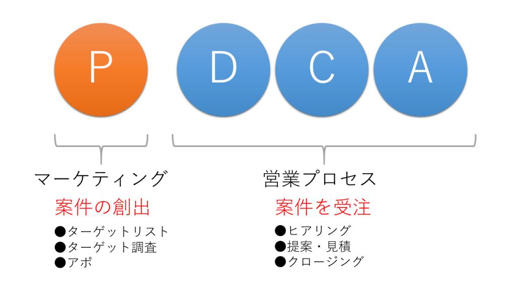 PDCA(案件創出)