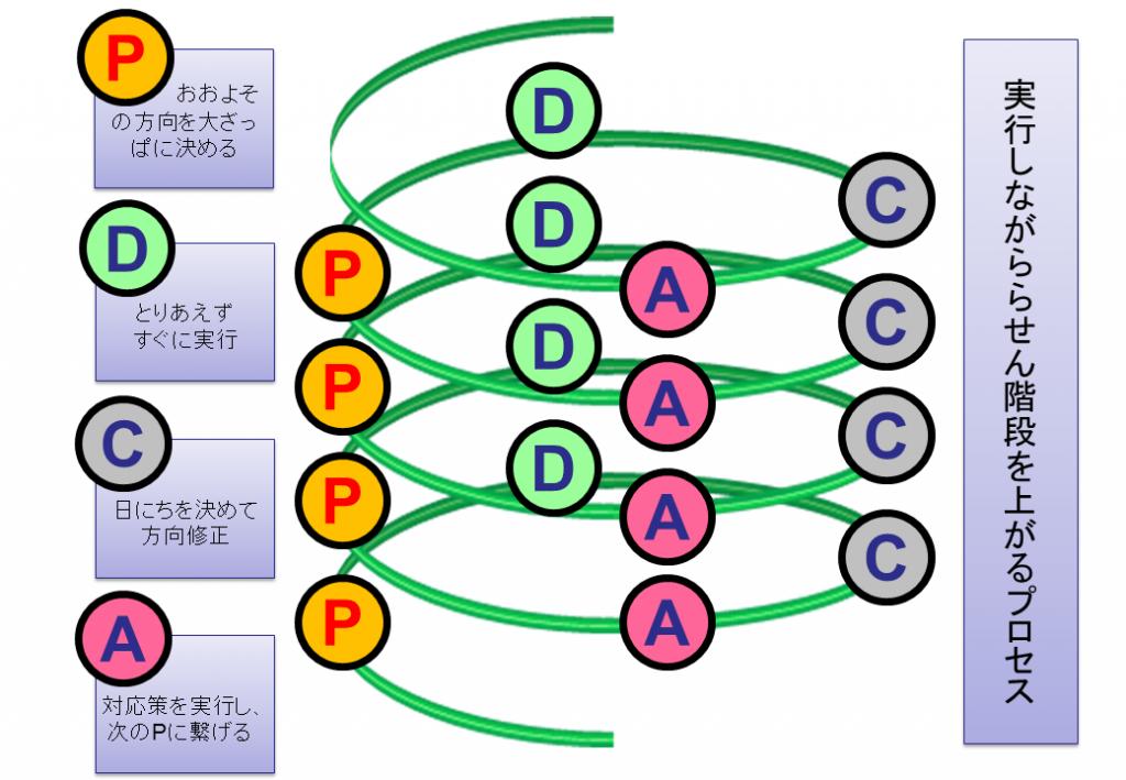 PDCA.spiral